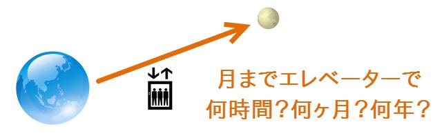 宇宙エレベーターで月まで行ったら、どれくらいの時間がかかるか