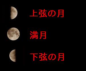 上弦・下弦・満月